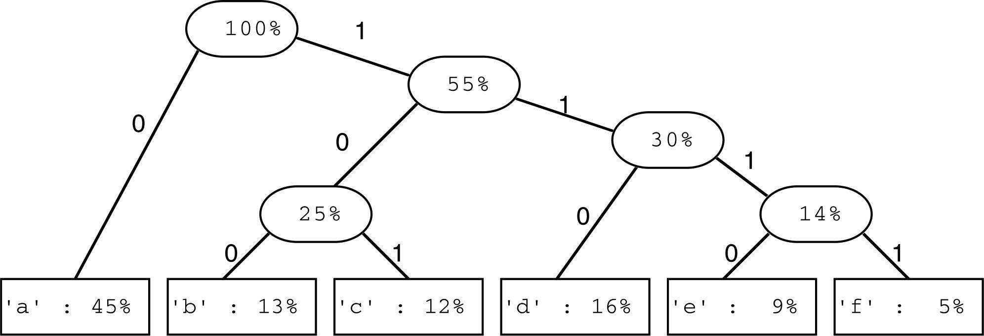 algorithm education in python